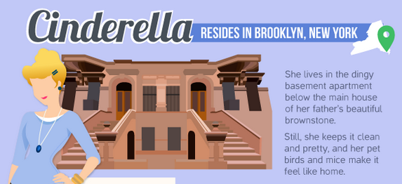Which Disney Princess Represents Your City