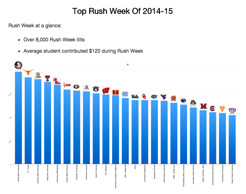 Top Rush Schools