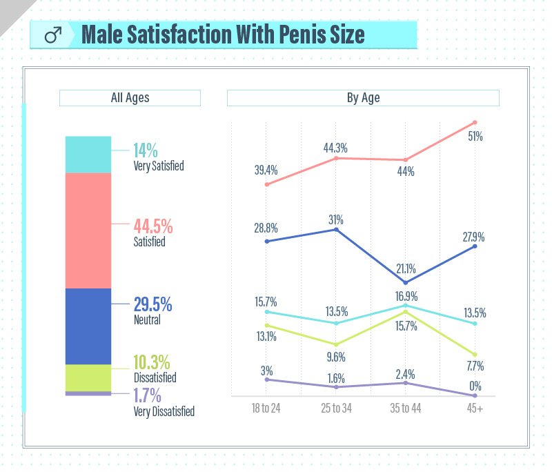 Male Satisfaction