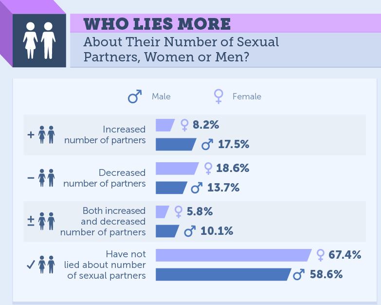 Who Lies More