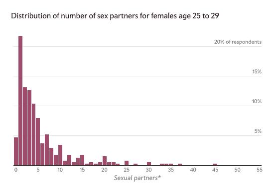 Women 25-29