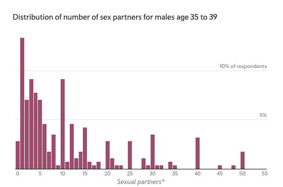 Men 35-39