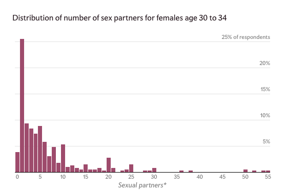 Average number of sex partners by age images 32