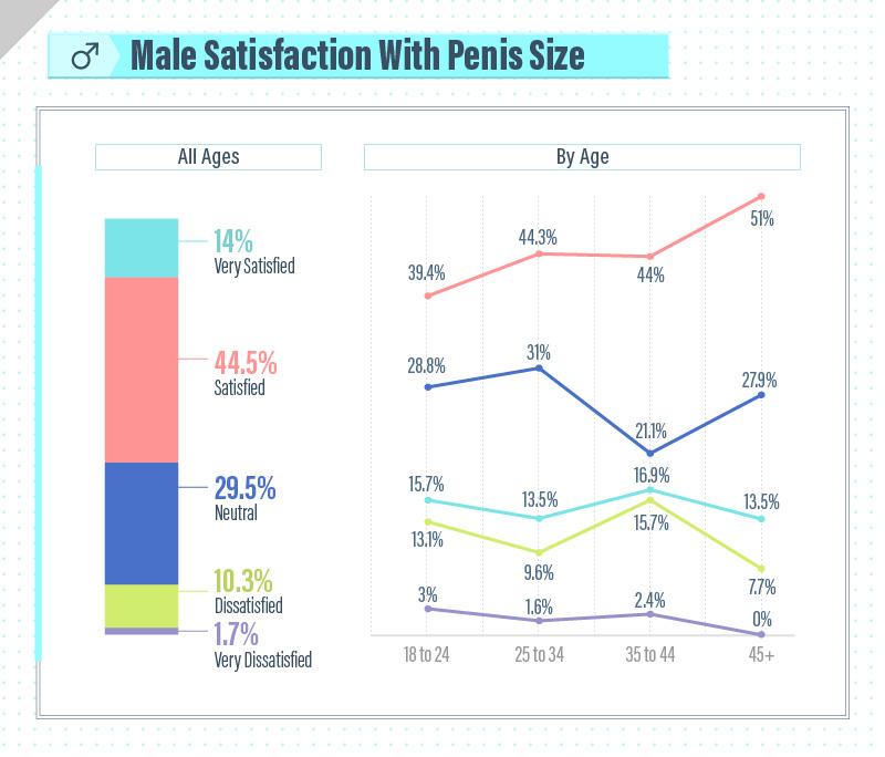 Male Satisfaction