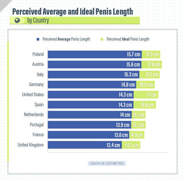 Penis By Country