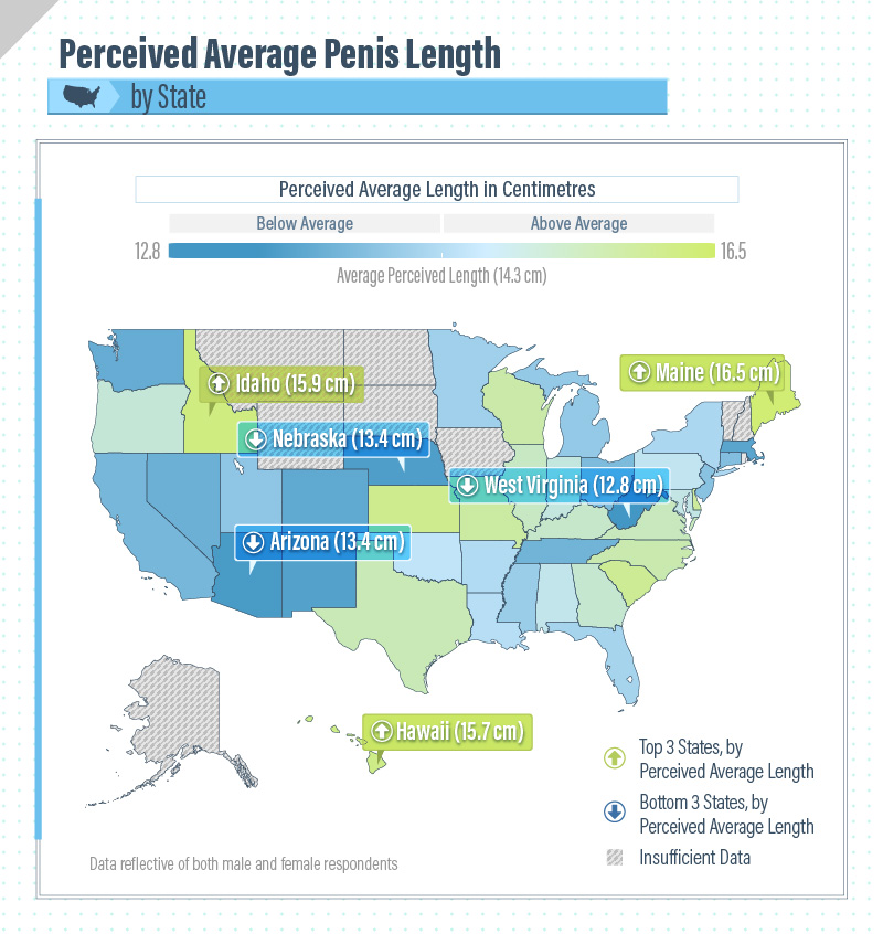 Perceived Length By State