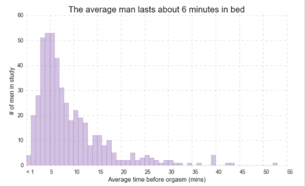 how long do guys last in bed