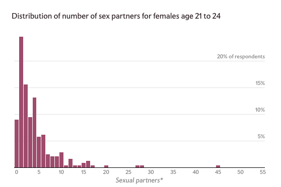 Average Number Of Sexual Partners By Age 40
