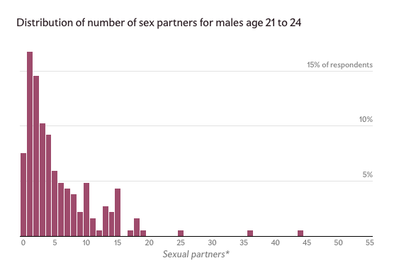 Average number of sexual partners by age 25